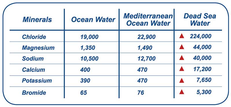 Dead Sea Salt Benefits